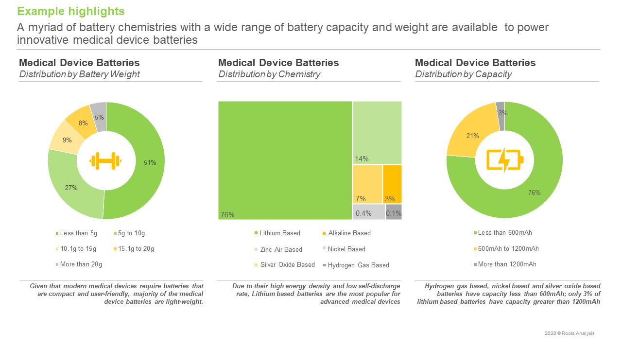Medical-Device-Batteries-Distribution-By-Battery-Weight