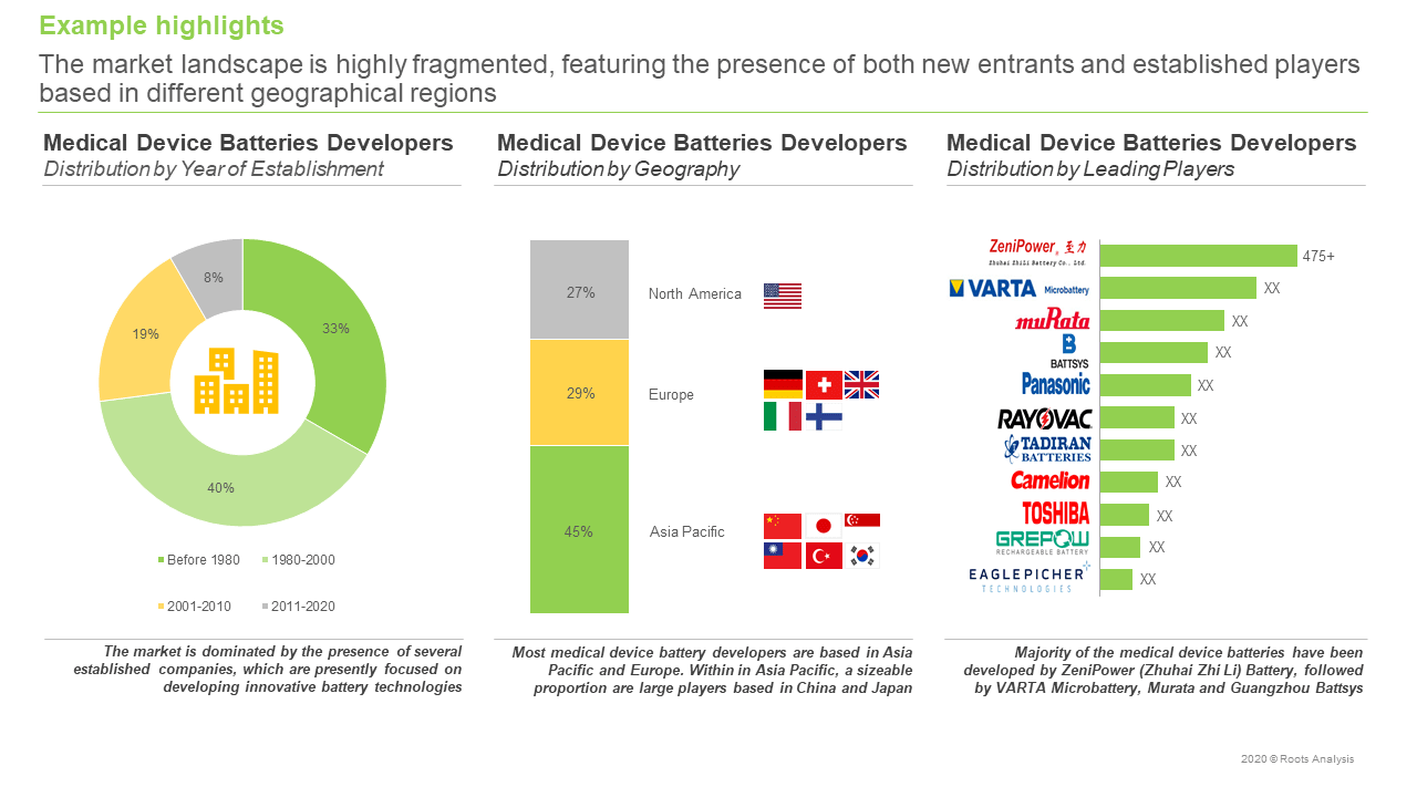 Medical-Device-Batteries-Distribution-By-Geography