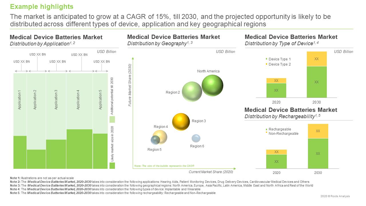Medical-Device-Batteries-Market-Forcast
