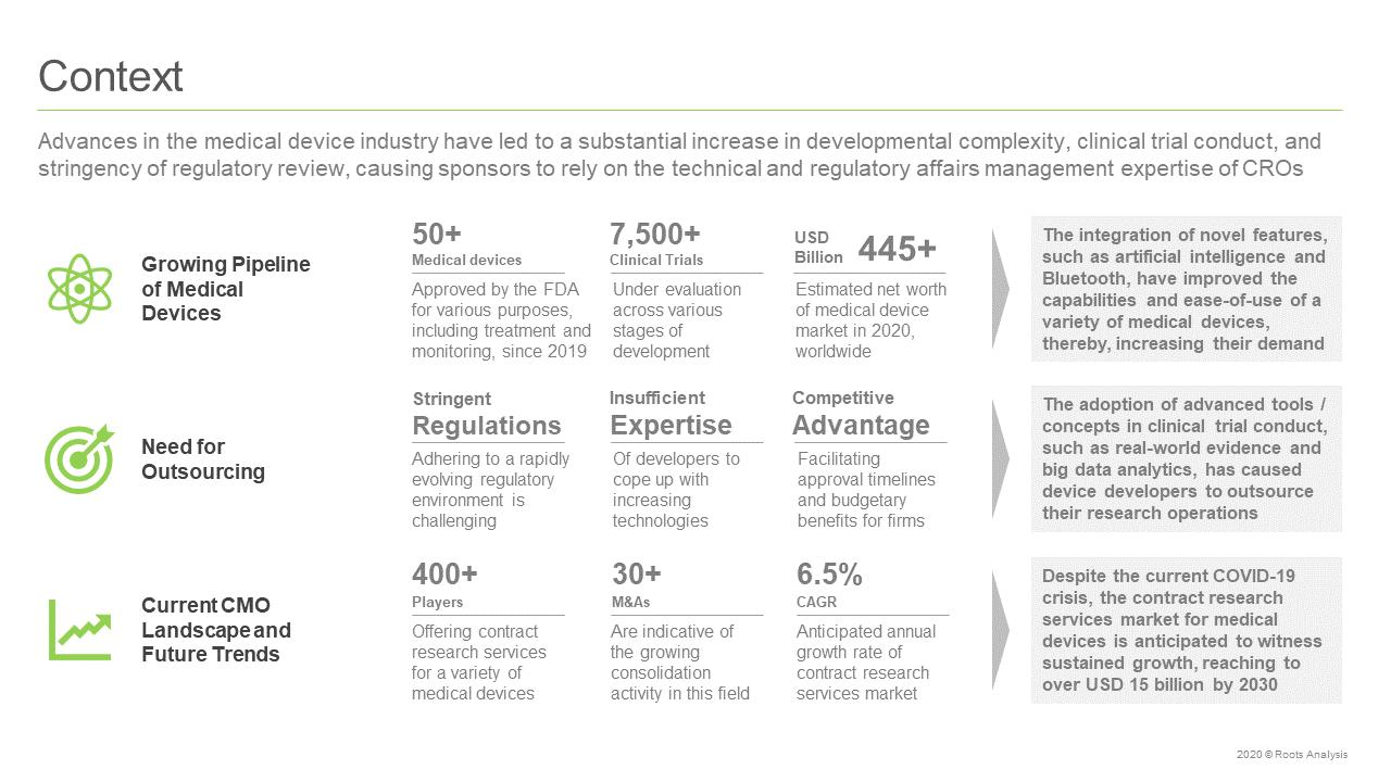 Medical-Device-CROs-Market-Context