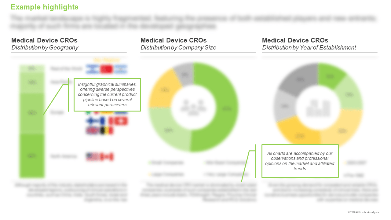Medical-Device-CROs-Market-Distribution-by-Company-Size