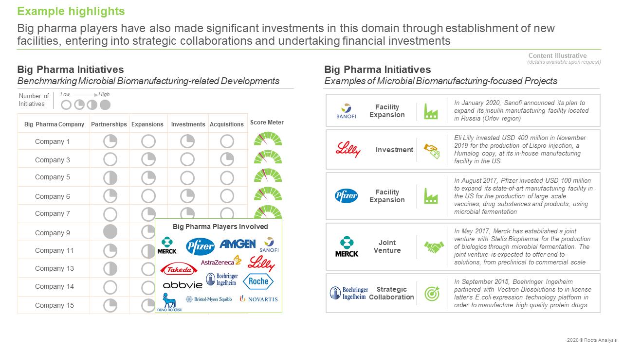 Microbial-Contract-Biomanufacturing-Market-Big-Pharma-Initiatives