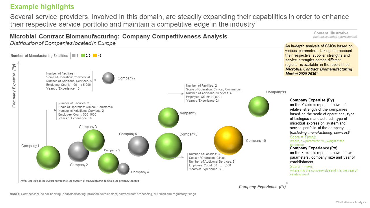 Microbial-Contract-Biomanufacturing-Market-Company-Competitiveness-Analysis
