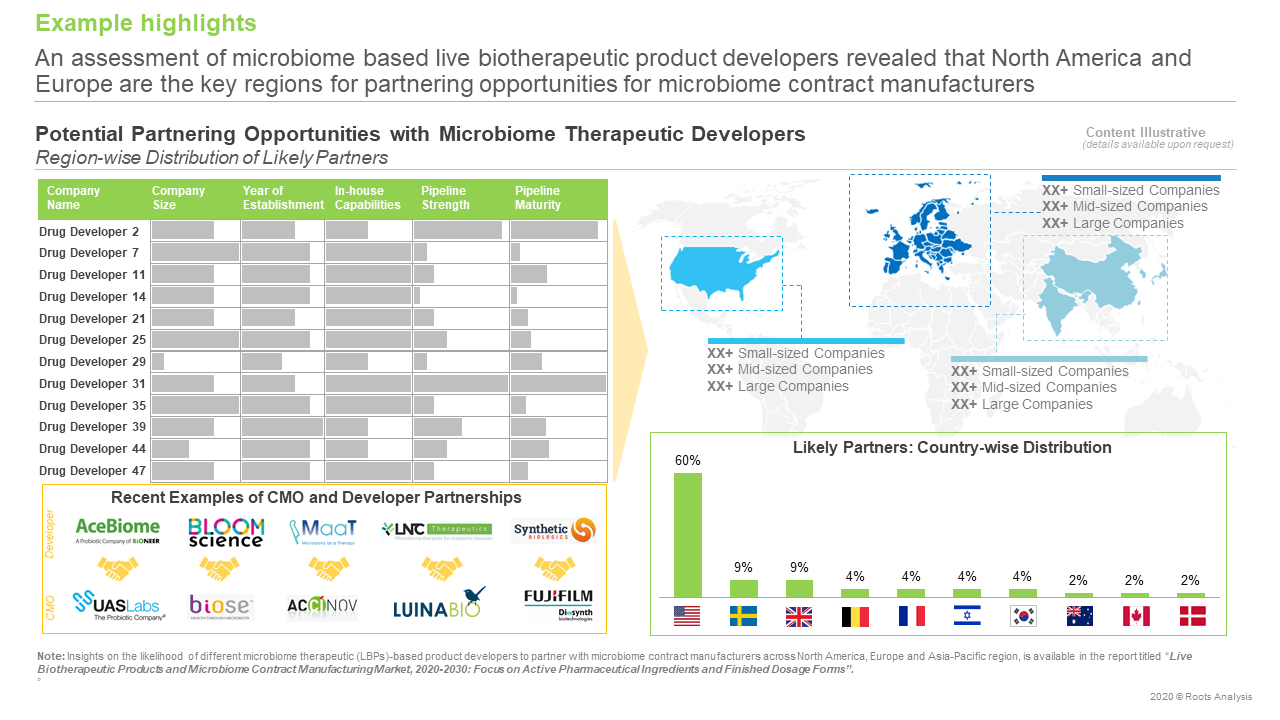 Microbiome-manufacturing-developers-likely-partners