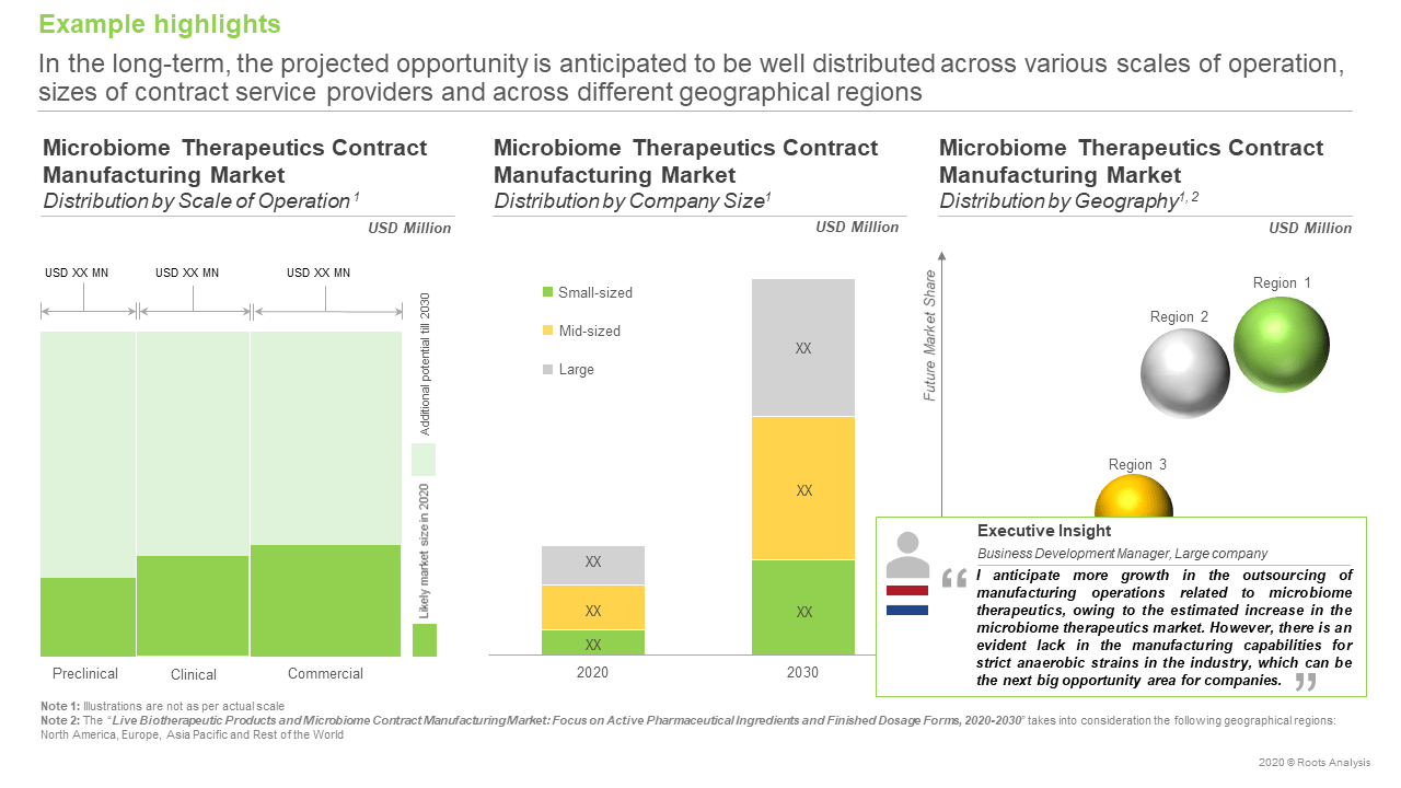 Microbiome-manufacturing-developers-opportunity