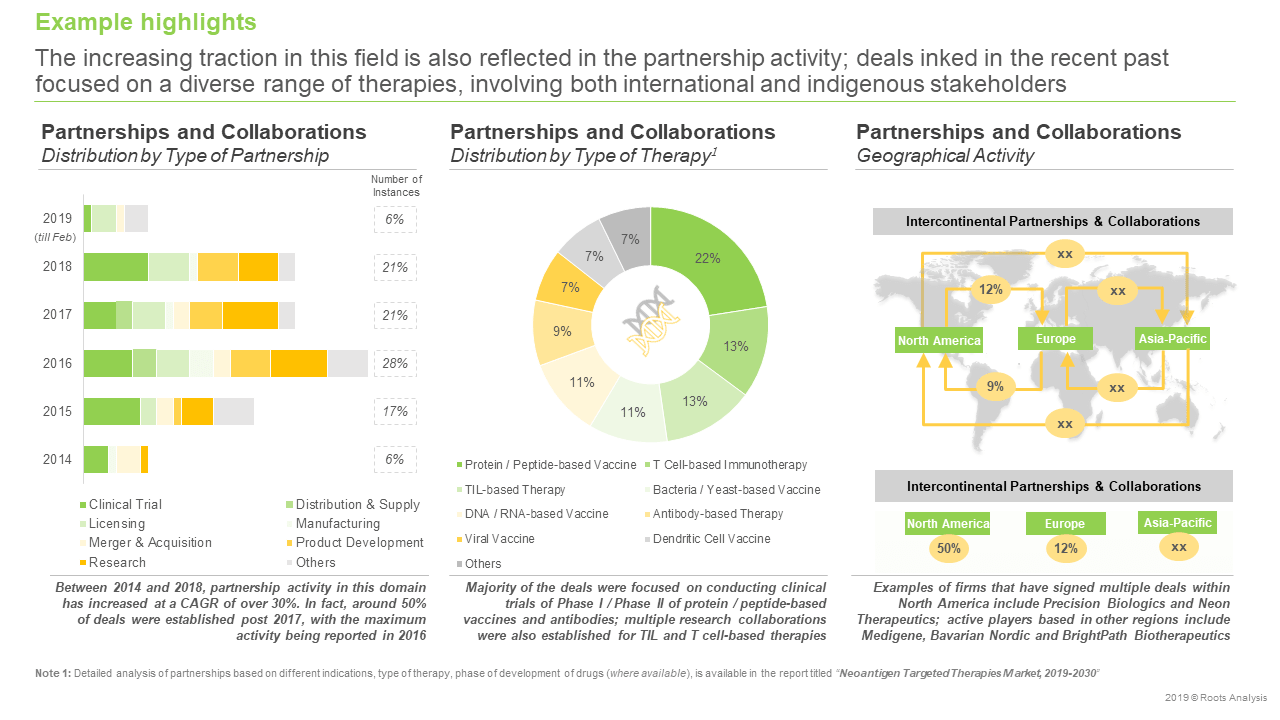 Neoantigen-Targeted-Therapies-Market-Partnerships-and-collaborations