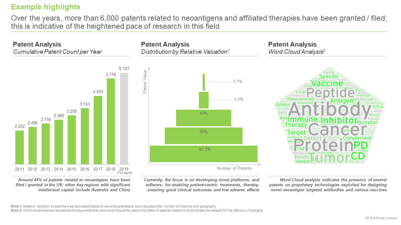 Neoantigen-Targeted-Therapies-Market-Patent-analysis