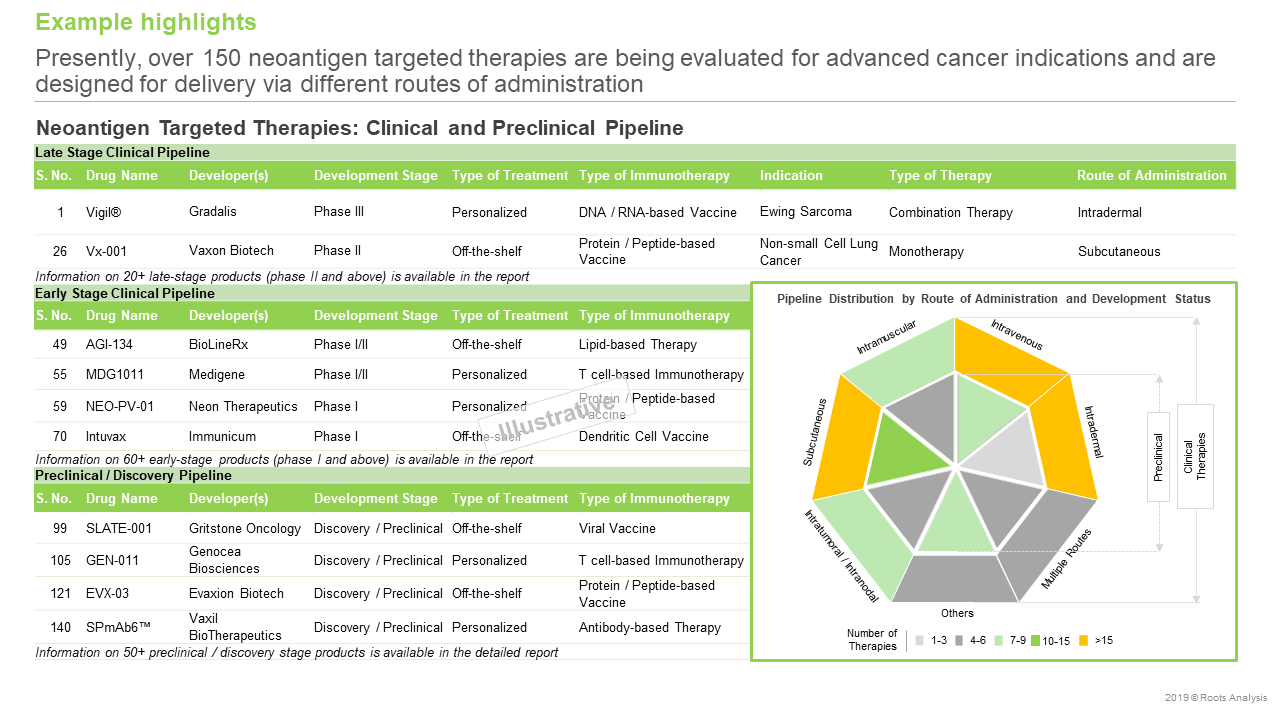 Neoantigen-Targeted-Therapies-Market-Pipeline