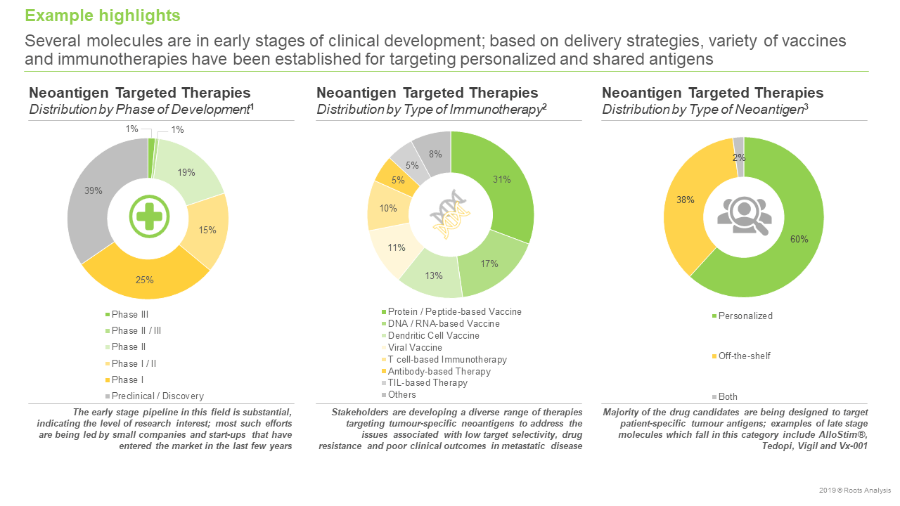 Neoantigen-Targeted-Therapies-Market-landscape
