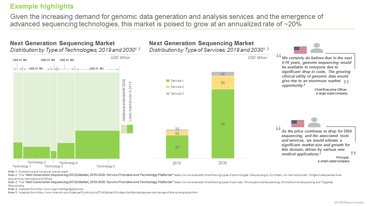 Next Generation Sequencing (NGS) Market, 2019-2030-Market Forecast