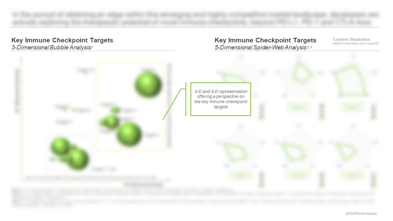Next-Generation-Immune-Checkpoint-Inhibitors-and-Stimulators-Market-Bubble-Analysis