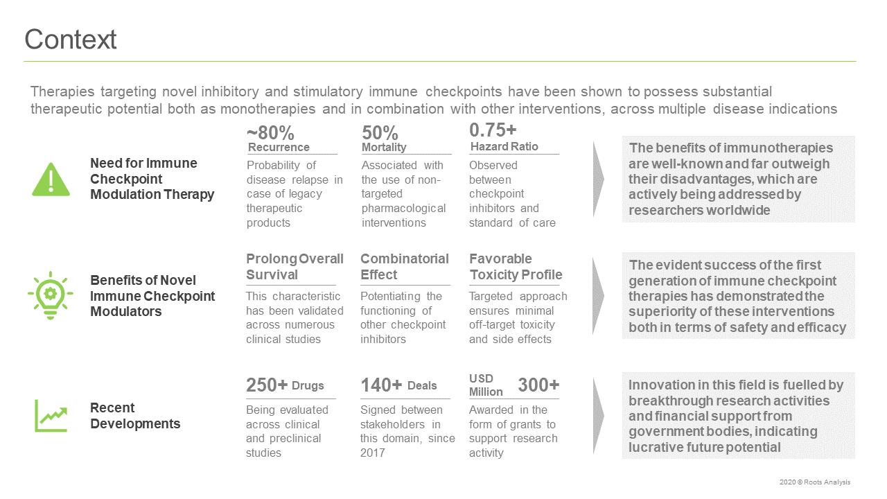 Next-Generation-Immune-Checkpoint-Inhibitors-and-Stimulators-Market-Context