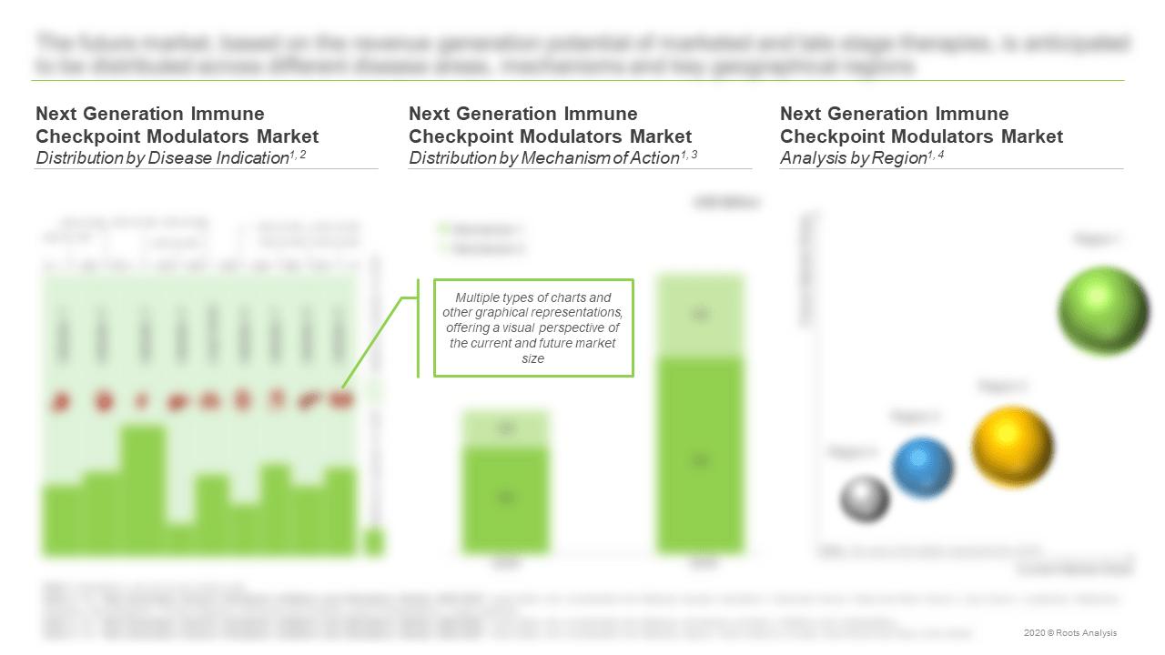 Next-Generation-Immune-Checkpoint-Inhibitors-and-Stimulators-Market-Disease-Indication