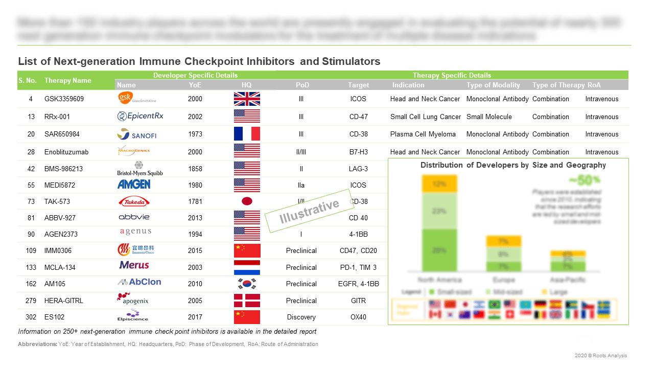 Next-Generation-Immune-Checkpoint-Inhibitors-and-Stimulators-Market-List-of-Next-generation