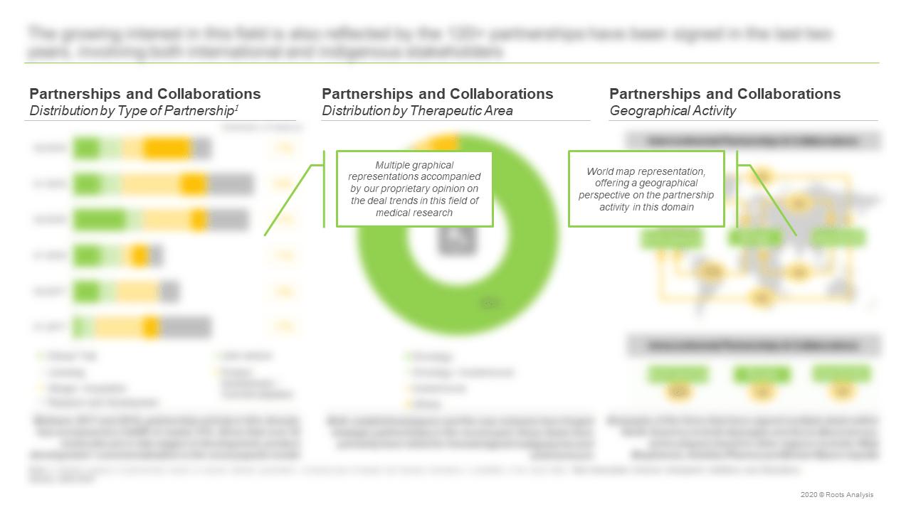 Next-Generation-Immune-Checkpoint-Inhibitors-and-Stimulators-Market-Partnerships-and-Collaborations
