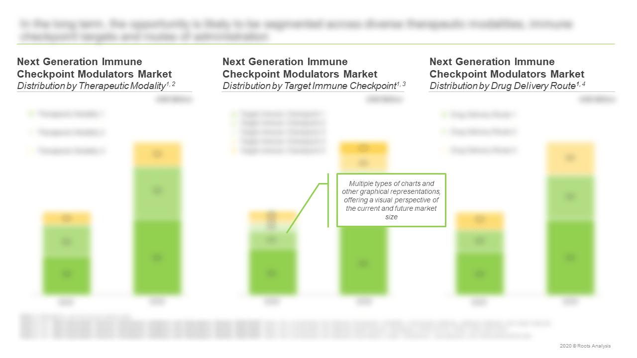 Next-Generation-Immune-Checkpoint-Inhibitors-and-Stimulators-Market-Therapeutic-Modality