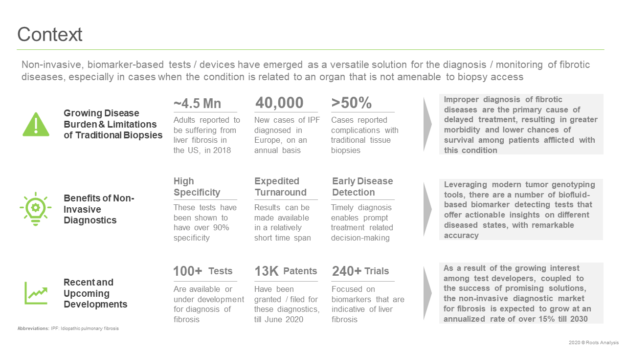 Non-Invasive-Diagnostics-for-Fibrotic-Disease-Market-Context
