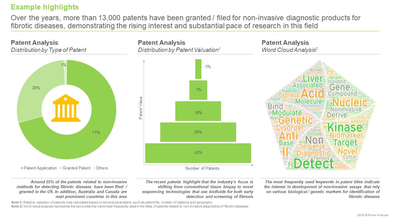 Non-Invasive-Diagnostics-for-Fibrotic-Disease-Market-Patent-Analysis