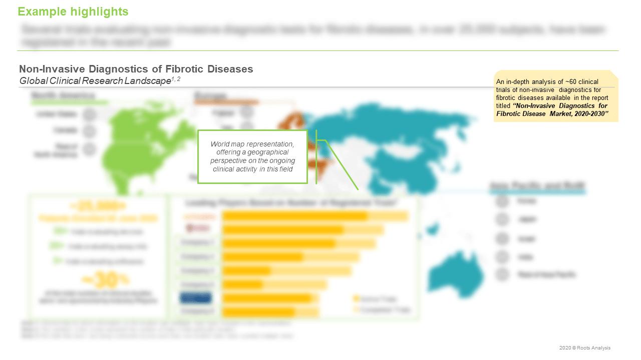 Non-Invasive-Diagnostics-for-Fibrotic-Disease-Market-Research-Landscape