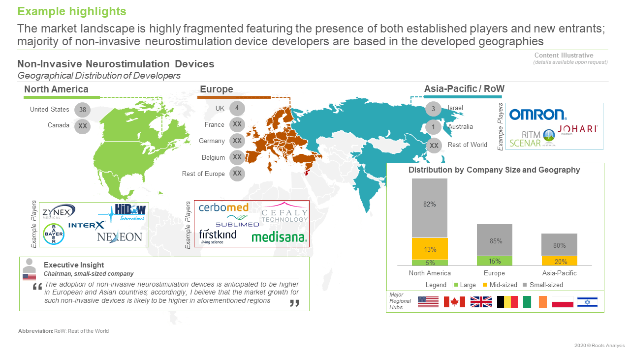 Non-Invasive-Neurostimulation-Devices-Market-Geographical-Distribution