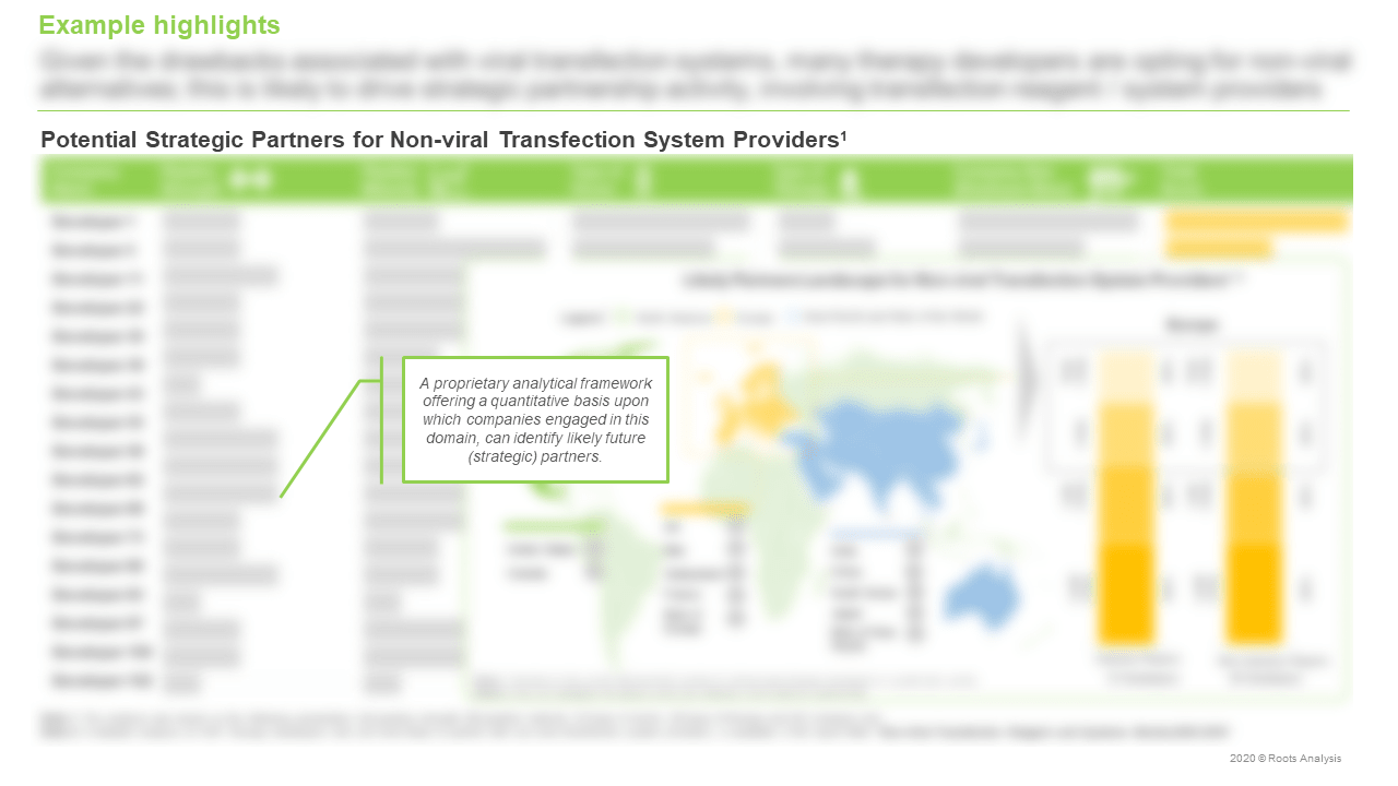 Non-viral-Transfection-Reagents-and-Systems-Market-System-Providers