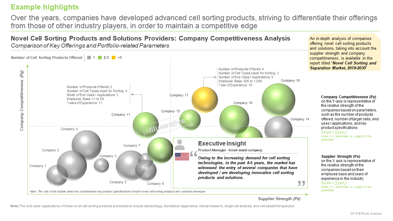 Cell Fractionation - Company Competitiveness Analysis