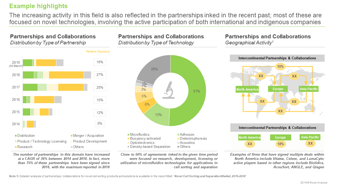 Cell Fractionation - Partnerships and Collaborations