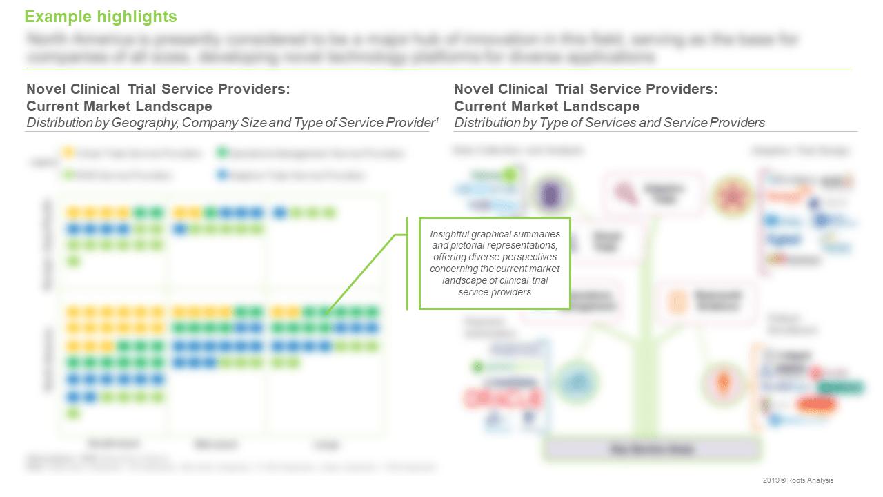 Novel-Clinical-Trial-Service-Providers-Market-Landscape
