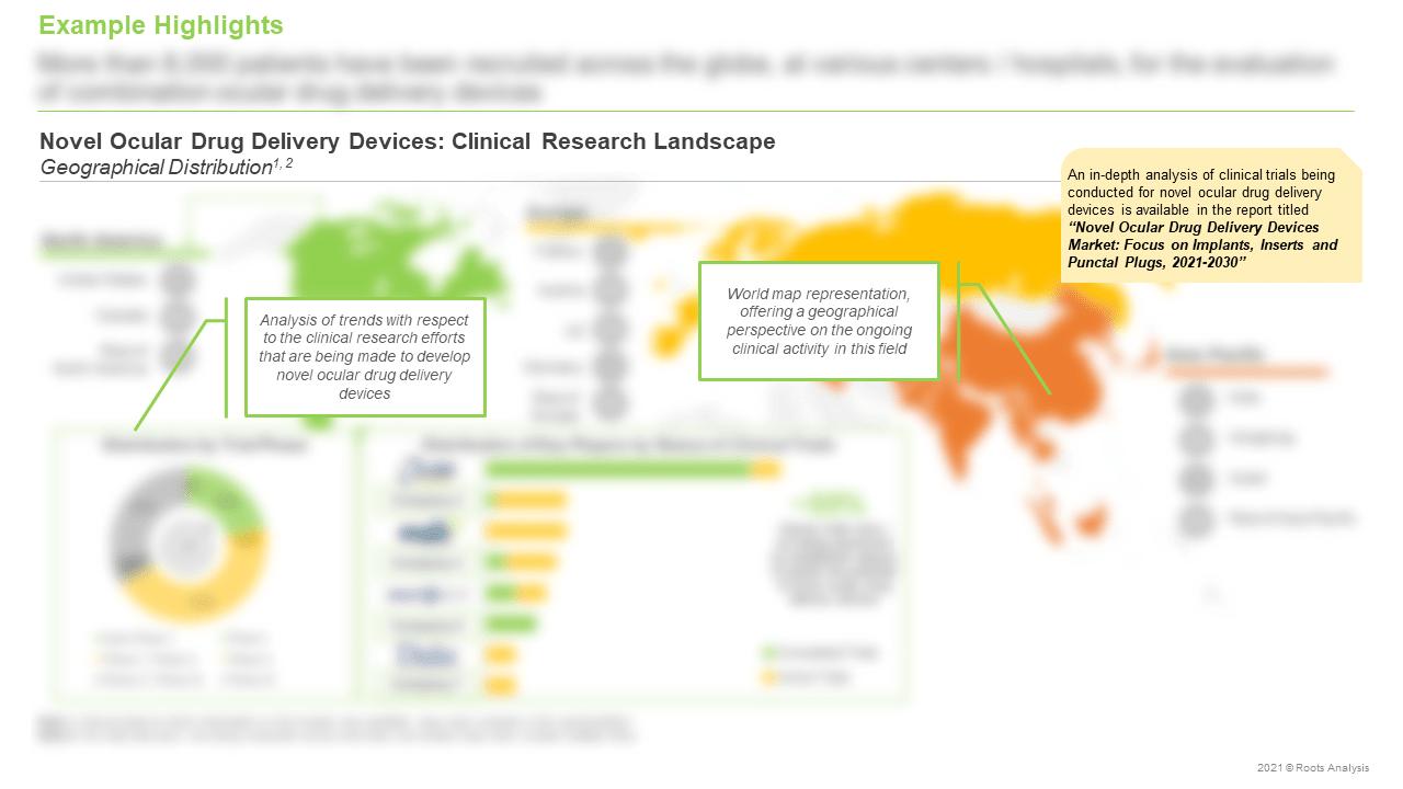 Novel-Ocular-Drug-Delivery-Devices-Market-Clinical-Research-Landscape