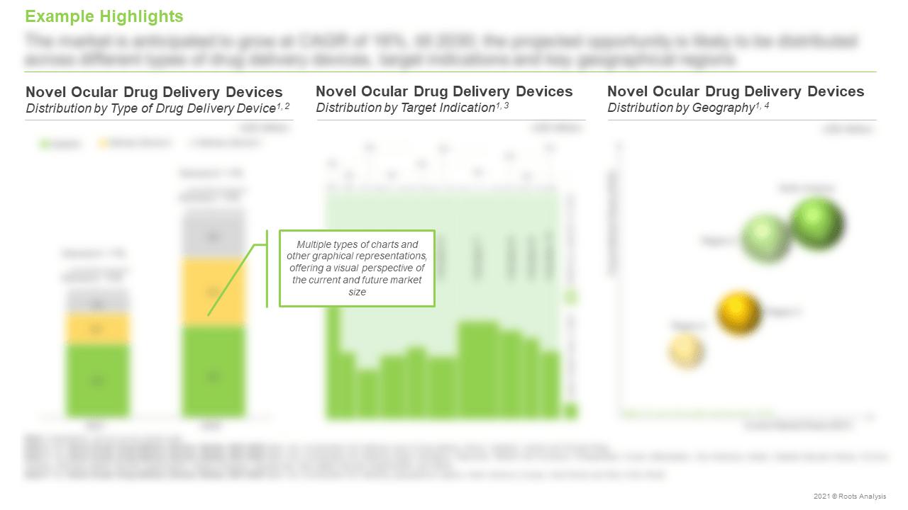 Novel-Ocular-Drug-Delivery-Devices-Market-Distribution-by-Geography