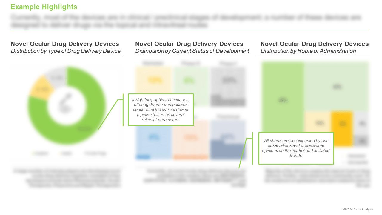 Novel-Ocular-Drug-Delivery-Devices-Market-Distribution-by-Type