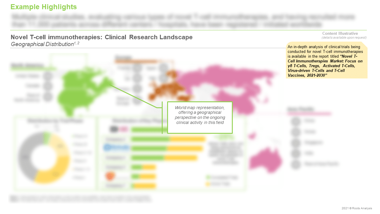 Novel-T-Cell-Immunotherapies-Market-Clinical-Research-Landscape
