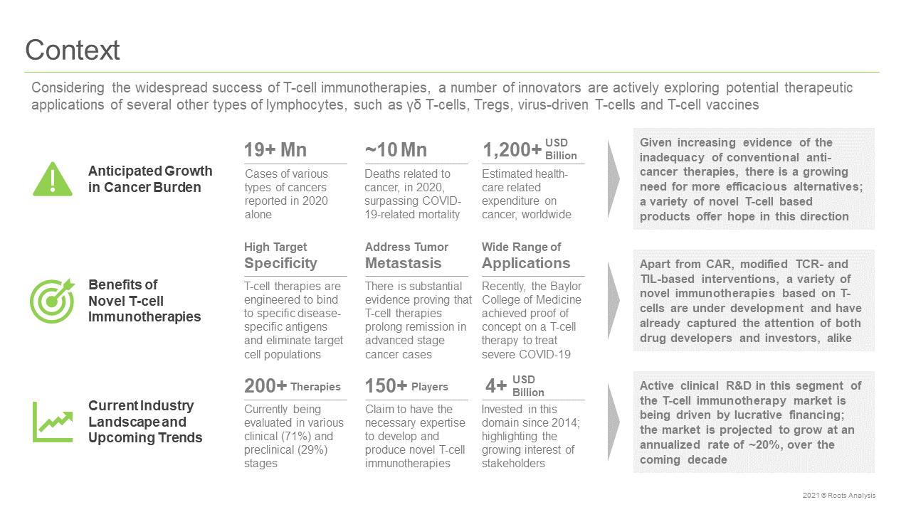 Novel-T-Cell-Immunotherapies-Market-Context