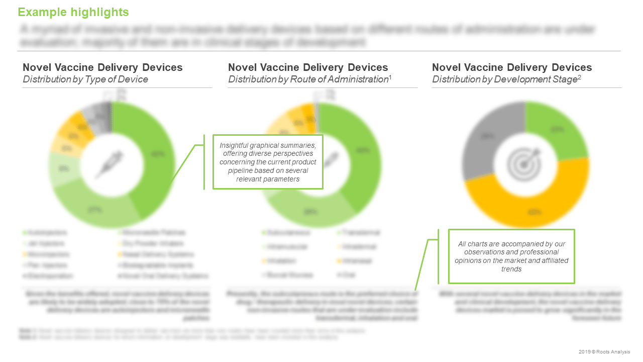 Novel-Vaccine-Delivery-Devices-Market-Distribution-by-Type-of-Device