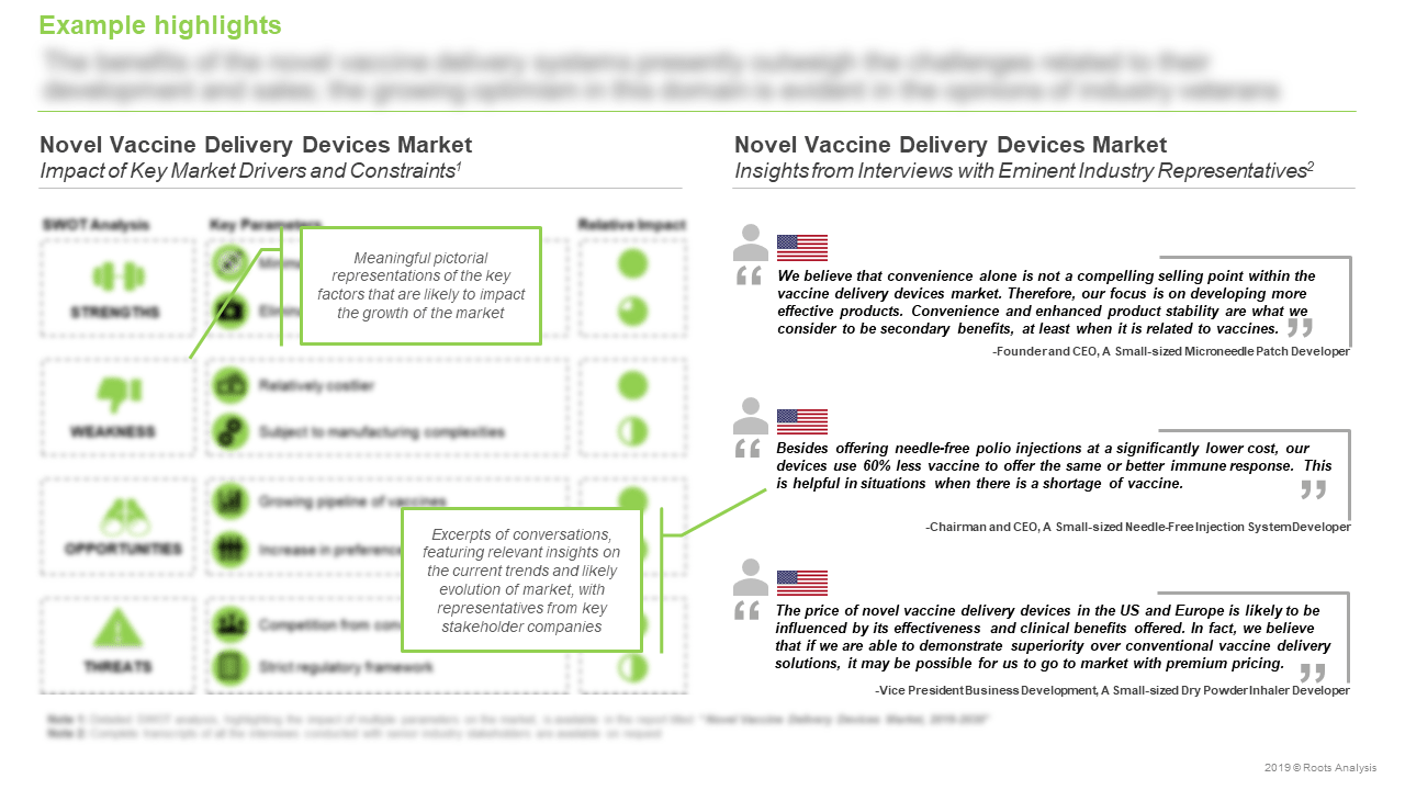 Novel-Vaccine-Delivery-Devices-Market-Key-Market-Drivers-and-Constraints