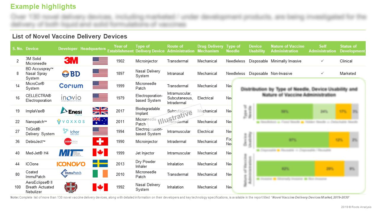 Novel-Vaccine-Delivery-Devices-Market-List-Of-Developer