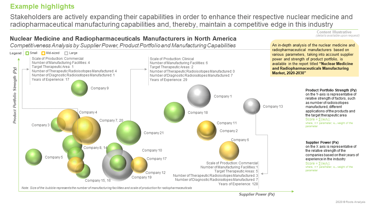Nuclear-Medicine-and-Radiopharmaceuticals-Manufacturing-Market-Competitiveness-Analysis