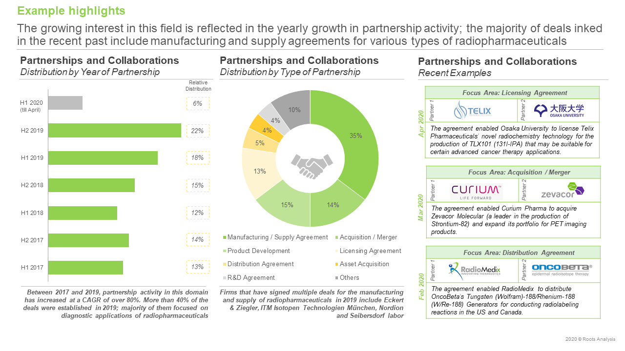 Nuclear-Medicine-and-Radiopharmaceuticals-Manufacturing-Market-Partnerships-and-Collaborations