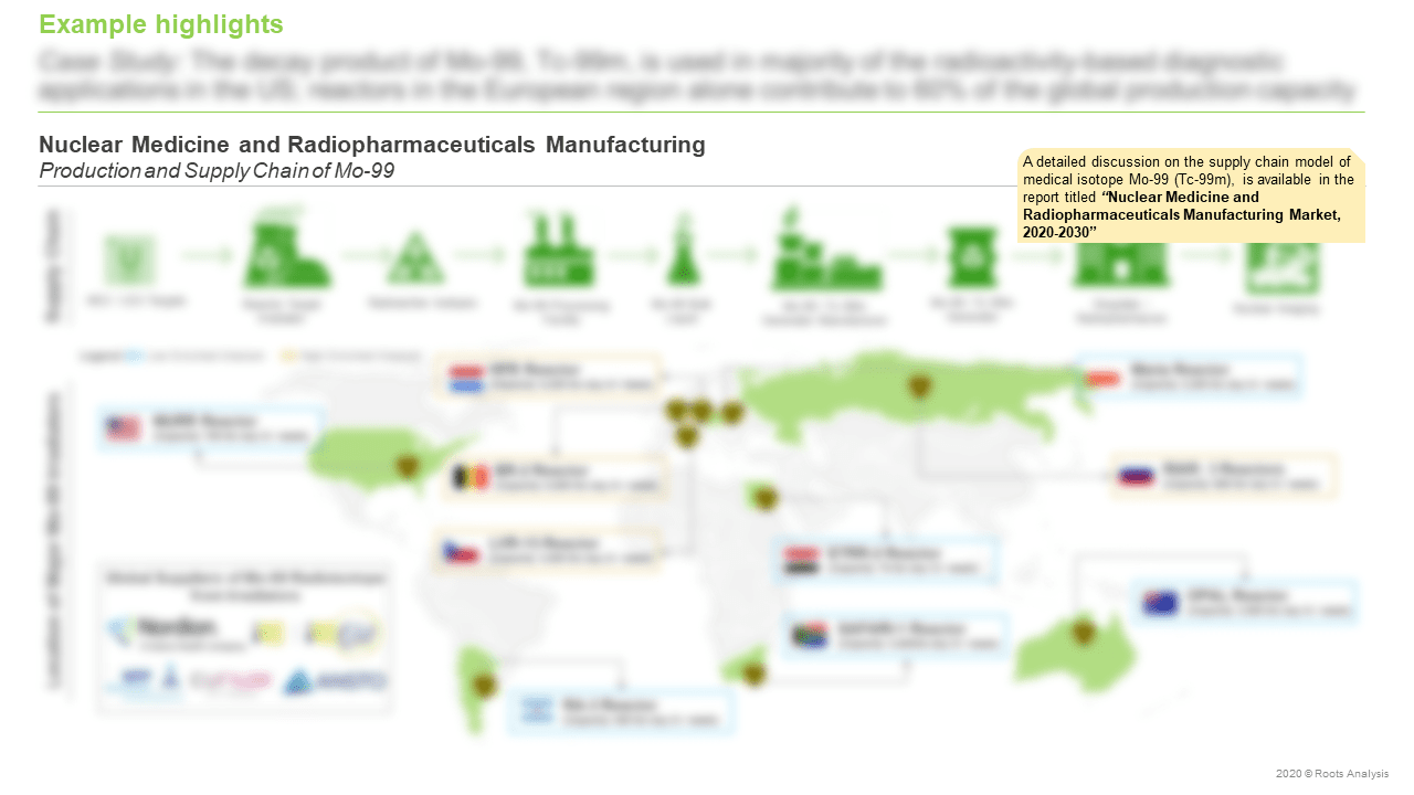 Nuclear-Medicine-and-Radiopharmaceuticals-Manufacturing-Market-Production-and-Supply-Chain-of-Mo-99