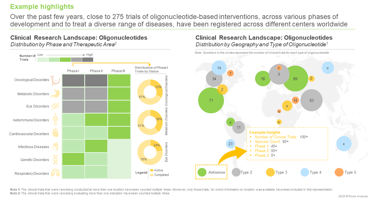 Oligonucleotide Synthesis, Modification and Purification Services Market, 2020-2030 - Clinical Research Landscape