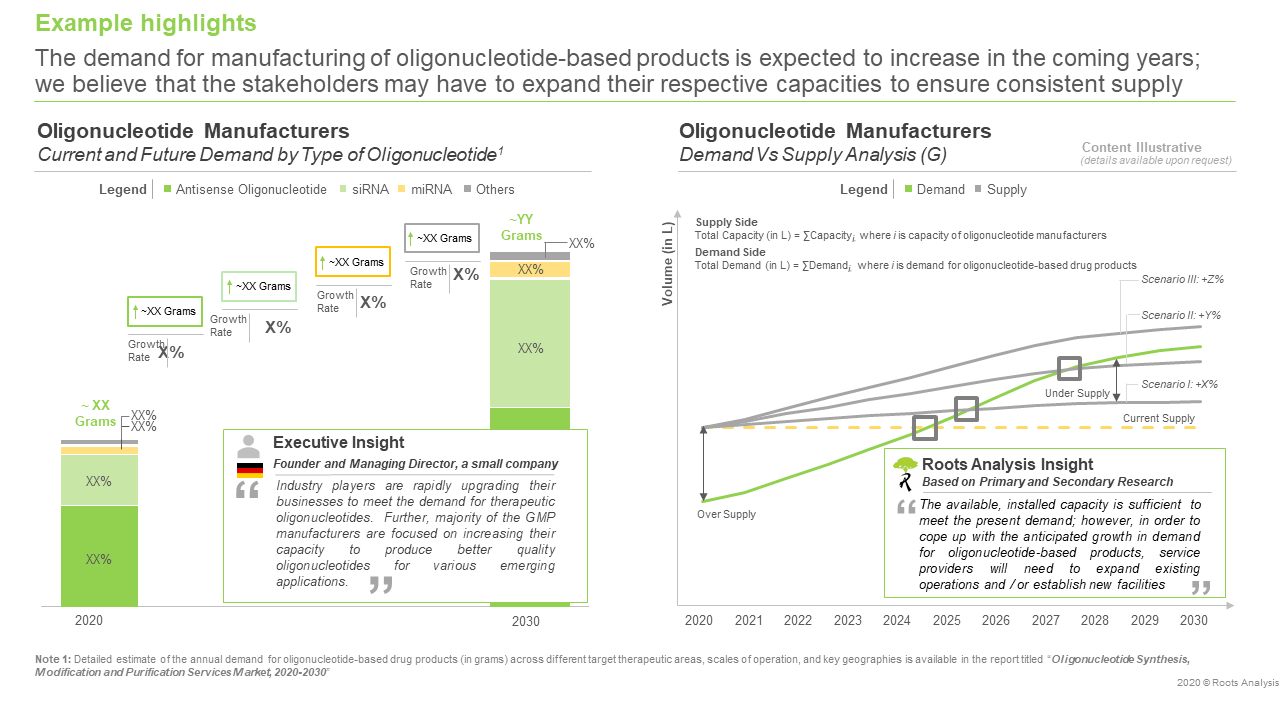 Oligonucleotide Synthesis, Modification and Purification Services Market, 2020-2030 - Demand vs. Supply