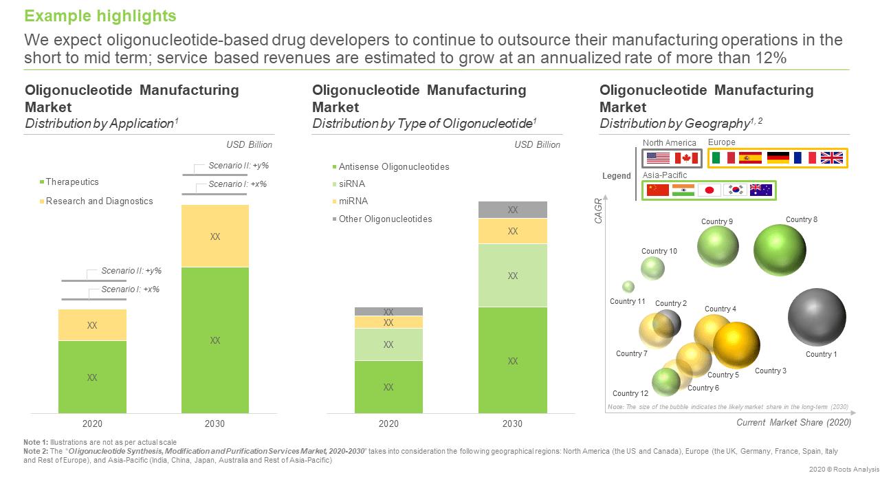 Oligonucleotide Synthesis, Modification and Purification Services Market, 2020-2030 - Market Forecast