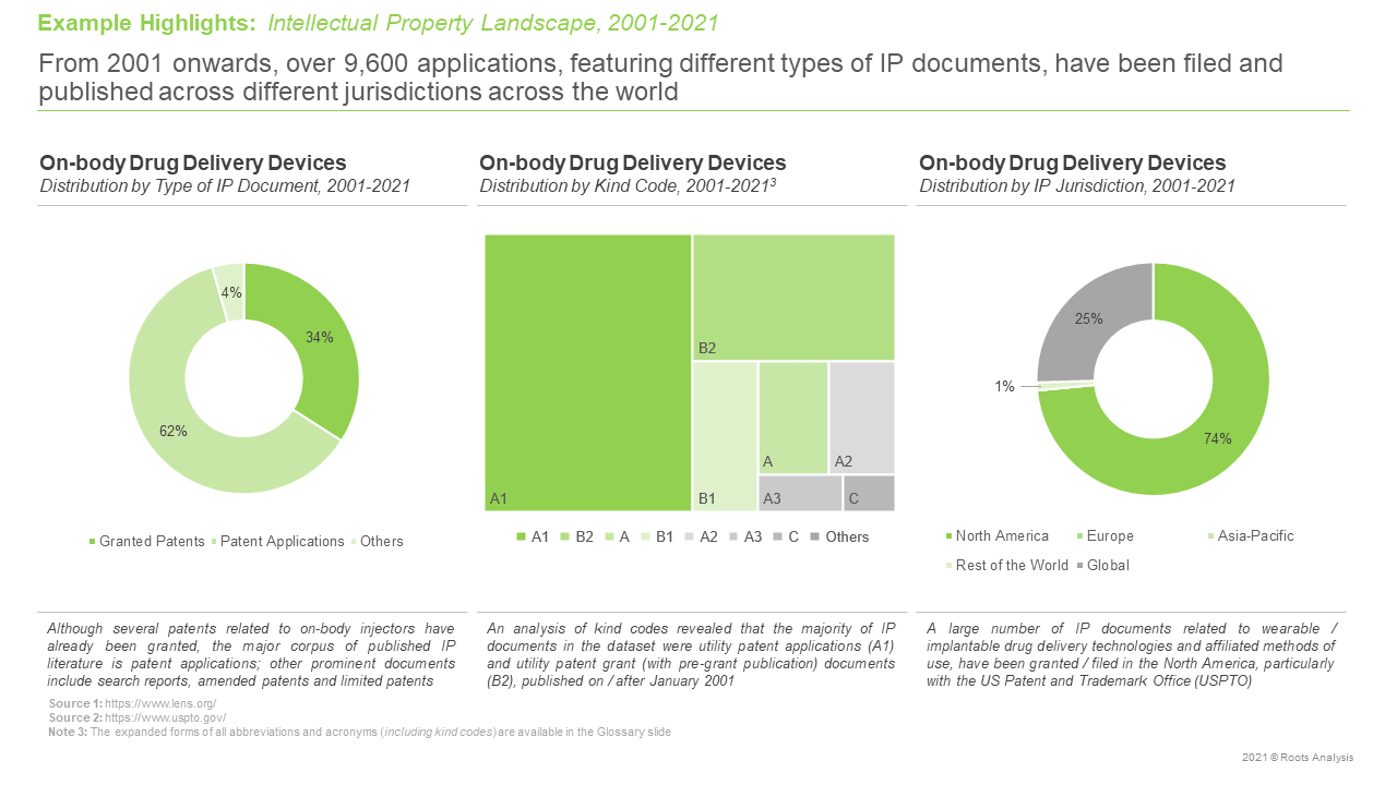 On-body-Drug-Delivery-Devices-Distribution-by-Type-of-Document