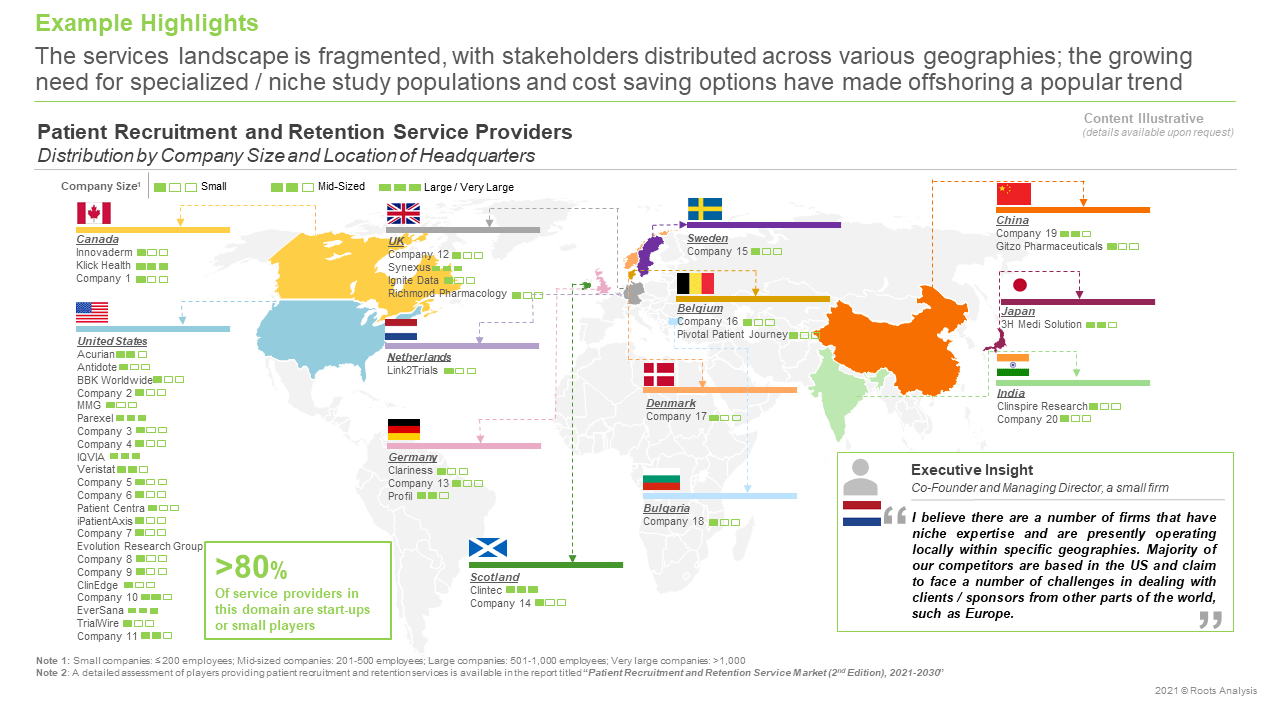 Patient-Recruitment-and-Retention-Services-Market-Distribution-by-Company-Size-and-Location-of-Headquarters