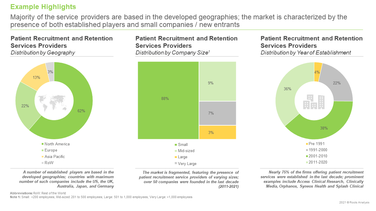 Patient-Recruitment-and-Retention-Services-Market-Distribution-by-Geography