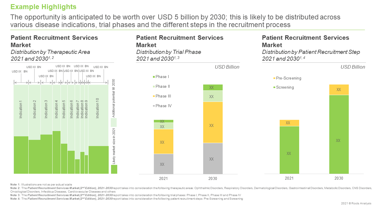 Patient-Recruitment-and-Retention-Services-Market-Distribution-by-Therapeutic-Area