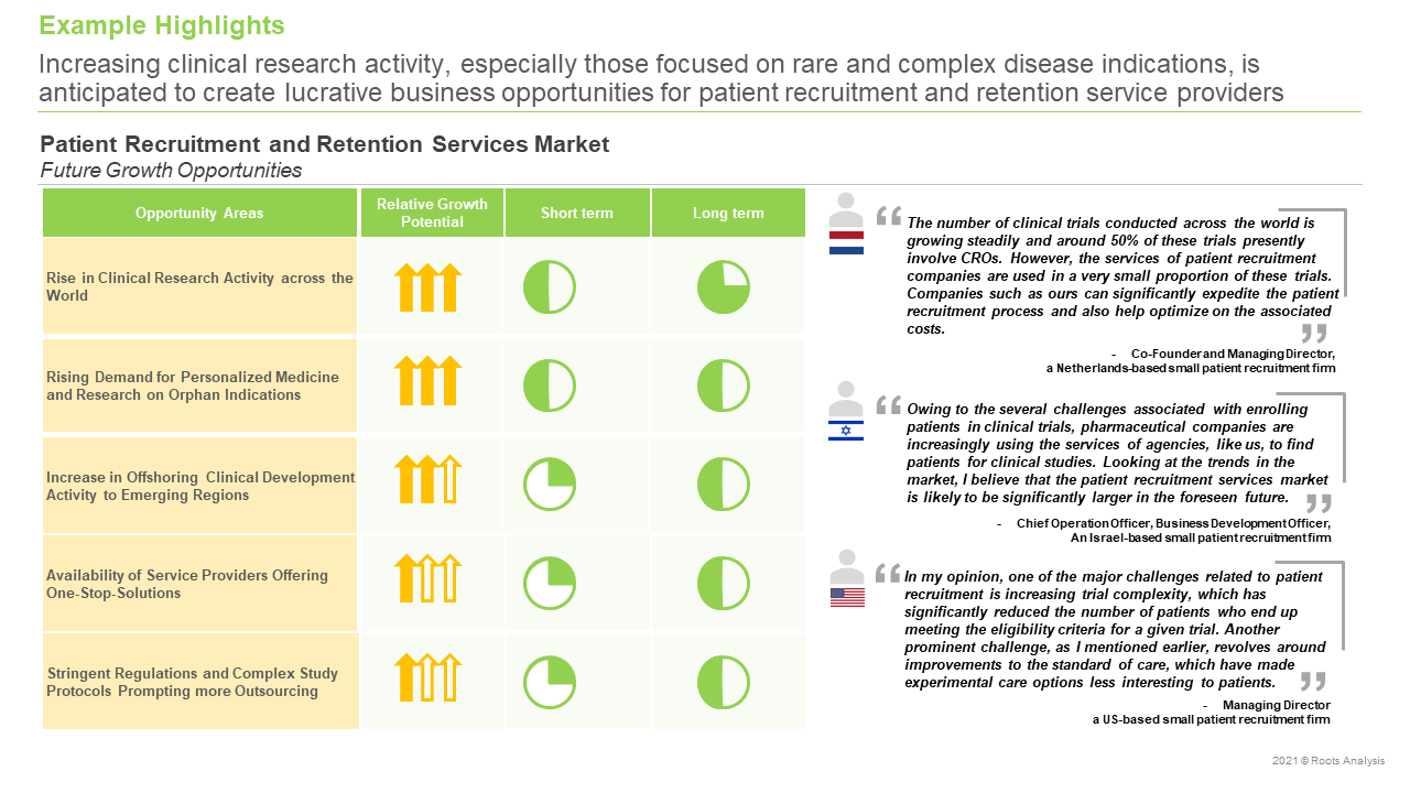 Patient-Recruitment-and-Retention-Services-Market-Future-Growth-Opportunities