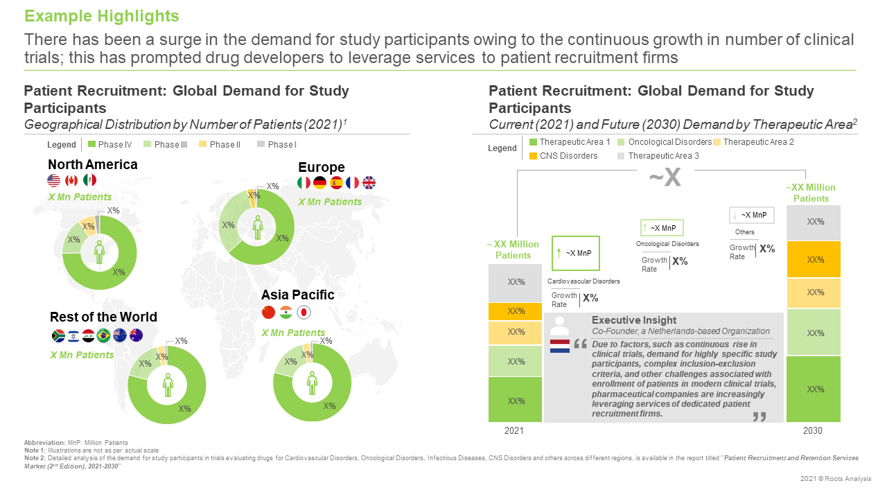 Patient-Recruitment-and-Retention-Services-Market-Global-Demand-for-Study-Participants
