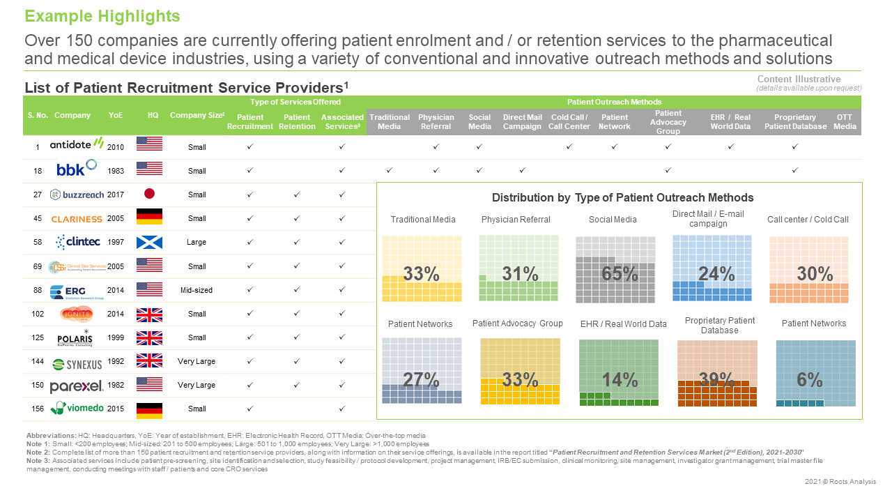 Patient-Recruitment-and-Retention-Services-Market-List-of-Service-Providers