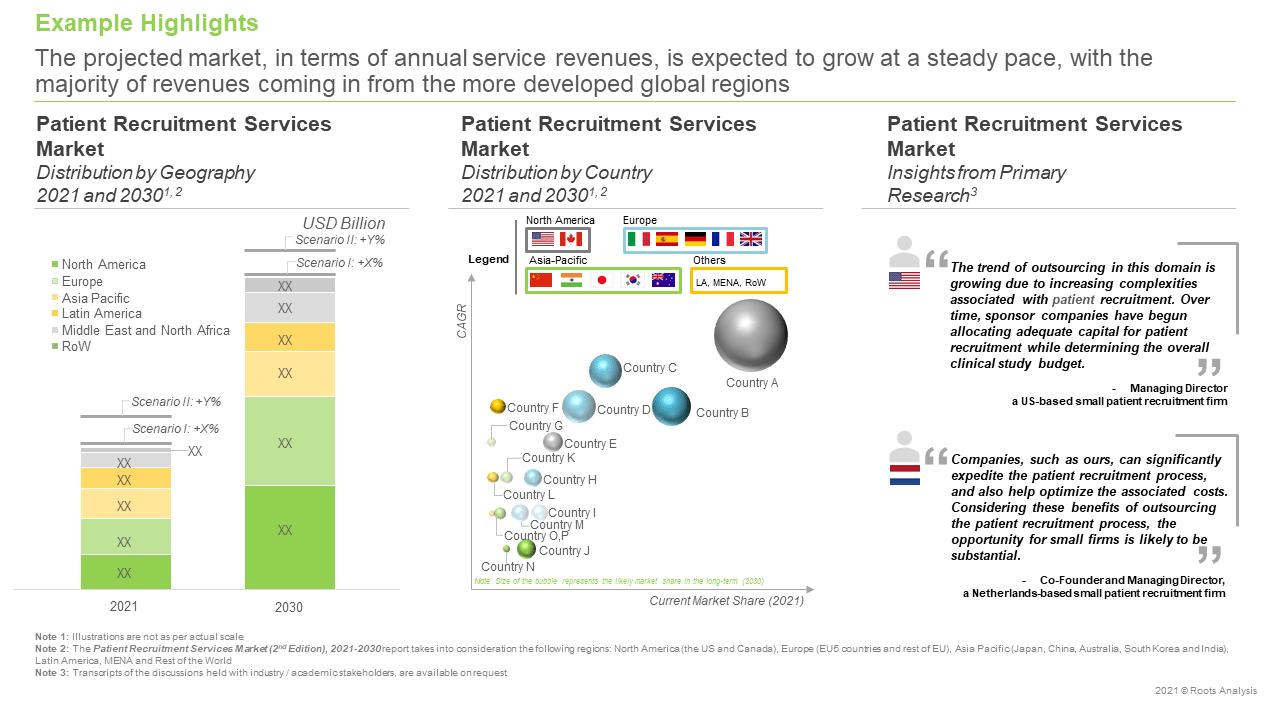 Patient-Recruitment-and-Retention-Services-Market-Market-Forecast
